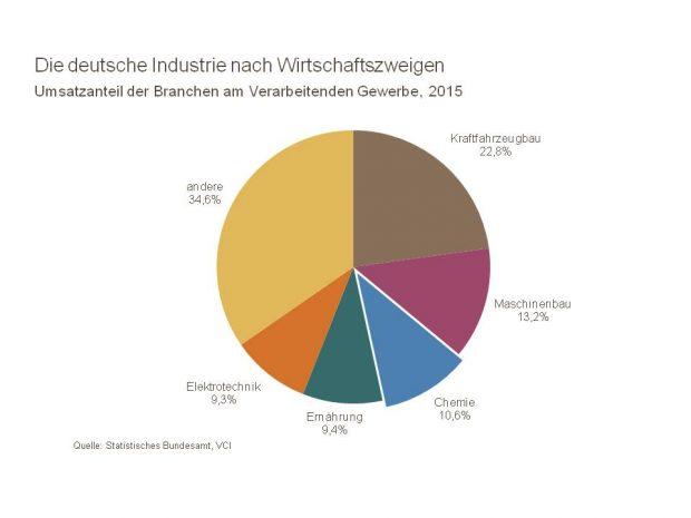 Mit über 10 % Anteil am Gesamtumsatz der Industrie steht die Chemiebranche auf Platz 3 der größten deutschen Industriezweige. Der Verband der Chemischen Industrie (VCI) hat in einem Branchenporträt wichtige Kennzahlen zusammengefasst, die die Bedeutung dieser Schlüsselindustrie für den Standort Deutschland hervorheben. Einige ausgewählte Daten zeigen wir Ihnen hier. (Bild: VCI)