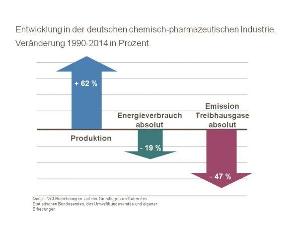 Branche im Wandel: Mehr Produktion bei weniger Energieaufwand und Treibhausgas-Emissionen. (Bild: VCI)