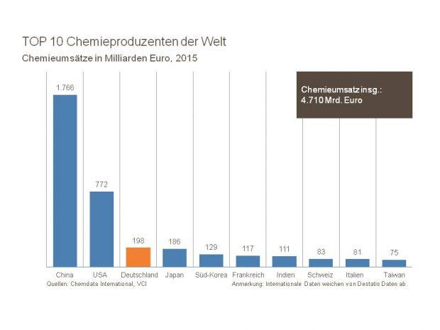 International steht Deutschland gut da: Die Chemiebranche belegt nach Umsatz den dritten Platz weltweit. (Bild: VCI)