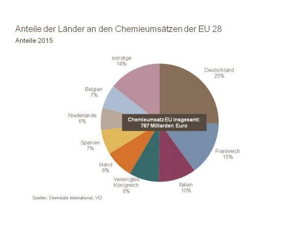 In Europa setzt die deutsche Chemieindustrie sogar am meisten um. Sie ist für ein Viertel aller europäischen Chemieumsätze verantwortlich. (Bild: VCI)
