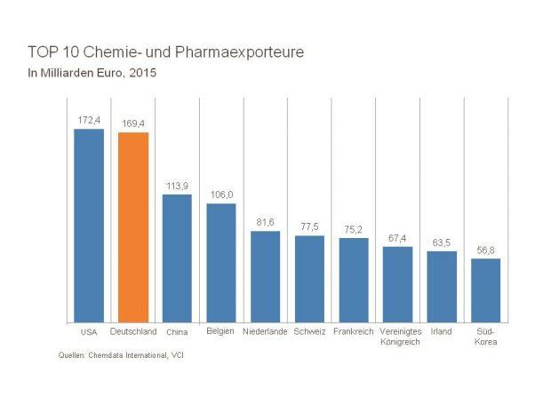 Acht Jahre lang führten die deutschen Chemieunternehmen die Export-Liste an, amtierender Exportweltmeister sind nun allerdings die USA. Deutschland folgt dicht dahinter. (Bild: VCI)