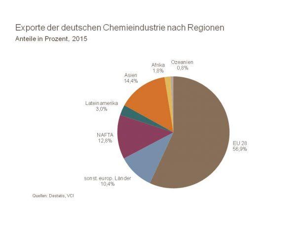 Handel vor der Haustür: Mehr als die Hälfte dieser Exporte bleibt in Europa. (Bild: VCI)
