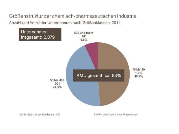 Mehr als nur Chemie-Riesen: Über 90 % der deutschen Chemieunternehmen sind Mittelständler. (Bild: VCI)