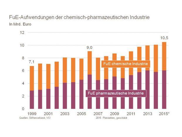 Geld für Innovationen: Die Etats für Forschung und Entwicklung sind in den letzten Jahren im Schnitt gewachsen. (Bild: VCI)