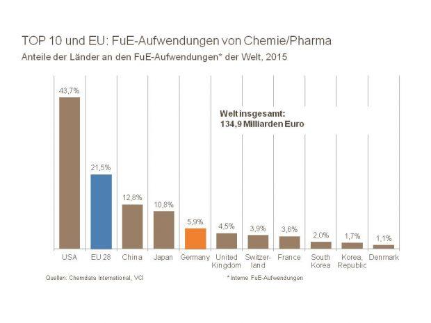 Die Forschungsgelder zeigen Wirkung: Deutschland ist der fünftgrößte Chemie-Innovationsstandort der Welt. (Bild: VCI)