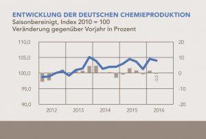 VCI-Quartalsbericht: Chemie-Branche bleibt ohne Dynamik
