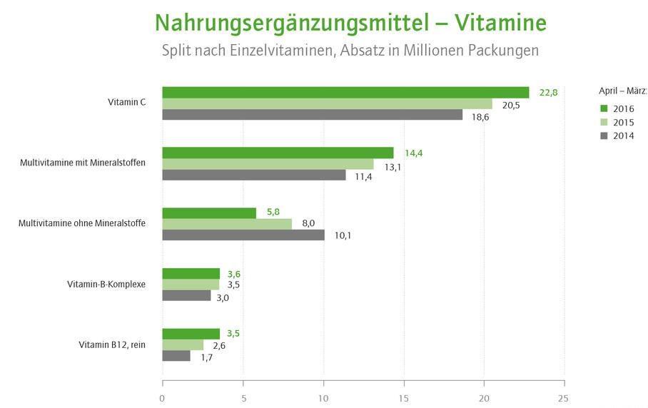 vitamin c und magnesium sind die beliebtesten nahrungserg nzungsmittel. Black Bedroom Furniture Sets. Home Design Ideas