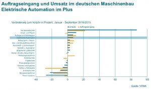 VDMA: Maschinenbau stagniert, Automation steigt