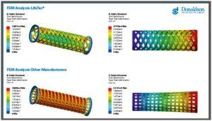 Die Stützmäntel (oben) im Vergleich mit handelsüblichen Stützmänteln (unten). Die hohe Druckfestigkeit (links oben) bietet Schutz gegen mögliche Druckschläge, und die Torsionssteifigkeit (rechts oben) verhindert Beschädigungen beim Ein- und Ausbau der Filter. (Bild: Donaldson)