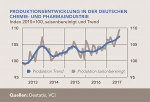 VCI_2017-11-02-grafik-entwicklung-produktion-deutsche-chemie-inkl-pharma-2013-2017