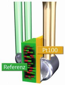 4 Das Referenzelement _nutzt einen physikalischen Fixpunkt auf Basis der Curie-Temperatur und ermöglicht eine direkte automatisierte Inline-Kalibrierung des Primärsensors.png