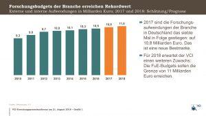 Nach den Berechnungen des VCI werden die Forschungsausgaben der chemisch-pharmazeutischen Industrie in Deutschland 2018 zum achten Mal in Folge steigen. (Bild: VCI)