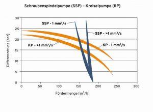 3 Vergleich Schraubenspindelpumpe und Kreiselpumpe bei verschiedenen Viskositäten