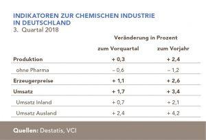 Nur durch das starke Pharmageschäft kann die chemisch-pharmazeutische Industrie ein Produktionsplus verzeichnen (Bild: VCI)