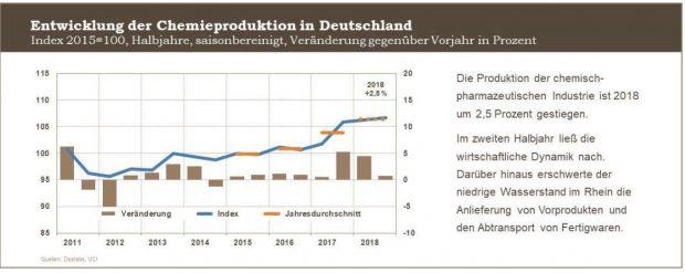 VCI 2018 Entwicklung Chemieproduktion in Deutschland 2011 bis 2018