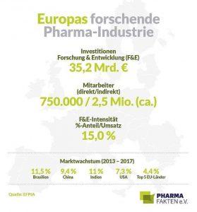 Forschung Europa