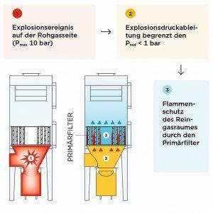 Bild 5-Interne Explosionsdruckableitung