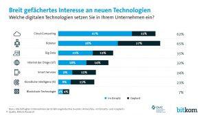 BVE & BitKom_2_Breit gefächertes Interesse an neuen Technologien
