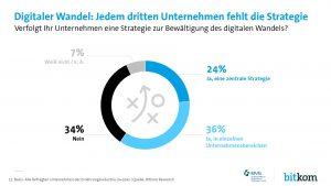 BVE & BitKom_3_Digitaler Wandel - Jedem dritten Unternehmen fehlt die Strategie