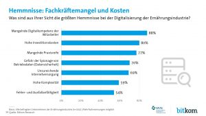 BVE & BitKom_4_Hemmnisse -Fachkräftemangel und Kosten