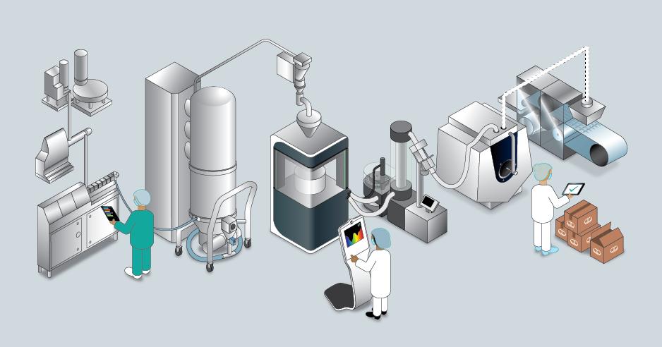 Mögliches Gesamtszenario einer kontinuierlichen Tablettenproduktion (Bildquelle: Fette Compacting GmbH)