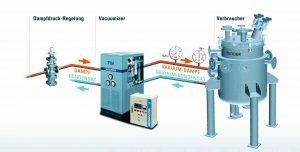 1-Prinzip-Vacuumizer