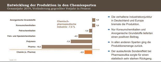Entwicklung der Produktion in den Chemiesparten - Grafik VCI