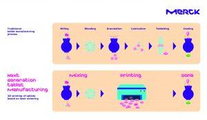 Der 3D-Druck von Tabletten soll schnellere und kostengünstigere Produktion bei Neuformulierungen und für klinische Studien ermöglichen. (Bild: Merck)
