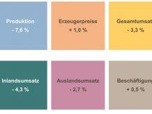 Die Bilanz der deutschen Chemie für das Jahr 2019 fällt negativ aus. Bild VCI