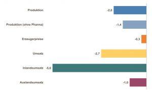 Obwohl die Chemie im 4. Quartal 2019 gegenüber dem Vorquartal zulegen konnte, bleibt der Vergleich zum Vorjahr negativ. Bild VCI