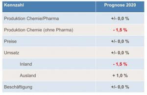Prognose für 2020 - der Chemieverband rechnet für das Gesamtjahr mit einer weiter rückläufigen Chemieproduktion. Dank Pharma bleibt die Produktion insgesamt stabil. Bild VCI