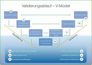 CS_Grafik_Validierung und GxP