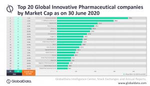 Top-20-Pharmaunternehmen nach Marktkapitalisierung im zweiten Quartal 2020 (Stand: 30.06.2020; Bild: Globaldata)
